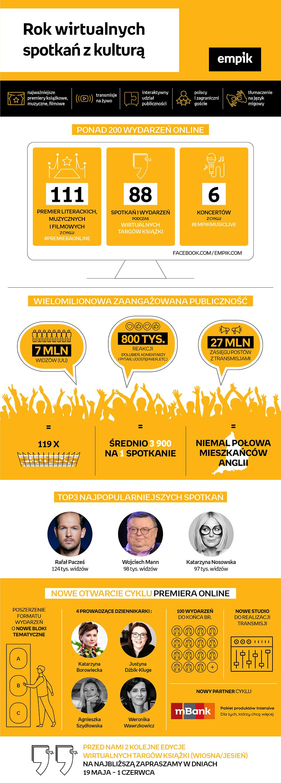 v3_Empik-infografika-rok-wirtualnych-spotkań-v2.png