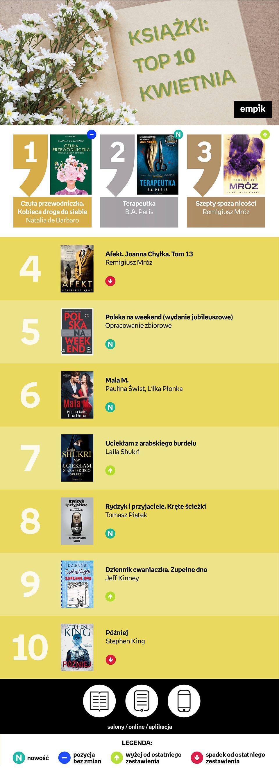 top10 kwiecień_kwiecień A3.jpg