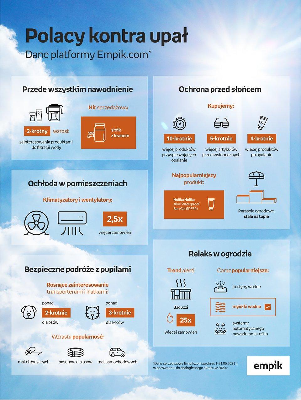 Infografika-upaly-Empikcom-01-07-21.jpg