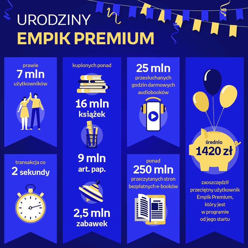 Urodziny Empik Premium infografika.png