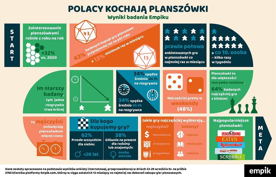 Jak Polacy spędzają czas wolny? - wyniki badań - infografika o planszówkach.