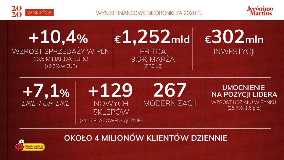 Biedronka - 2020 w skrócie 1.jpg