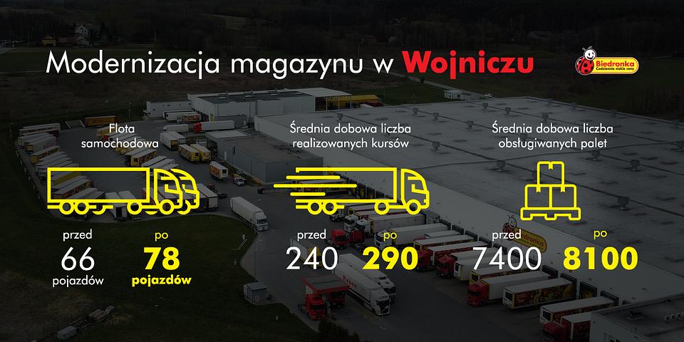 Infografika - Modernizacja magazynu w Wojniczu