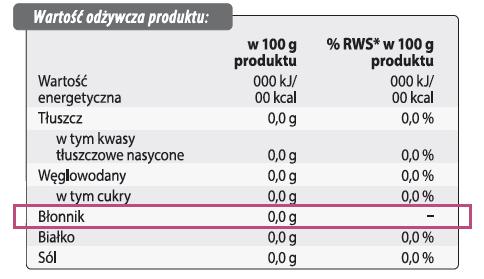 Uwzględnienie błonnika w tabeli wartości odżywczej z tyłu opakowania