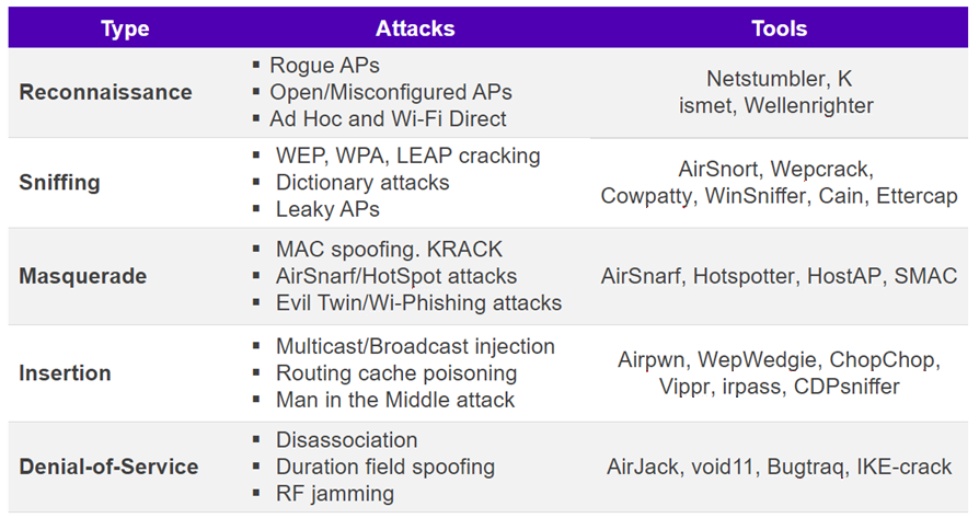 AirDefense detects approximately 200 different types of attacks.