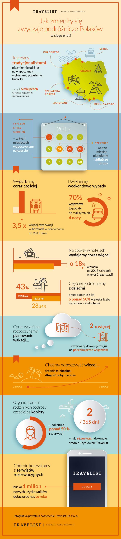 20190318_Infografika_ZwyczajepodróżniczePolaków_Travelist.png