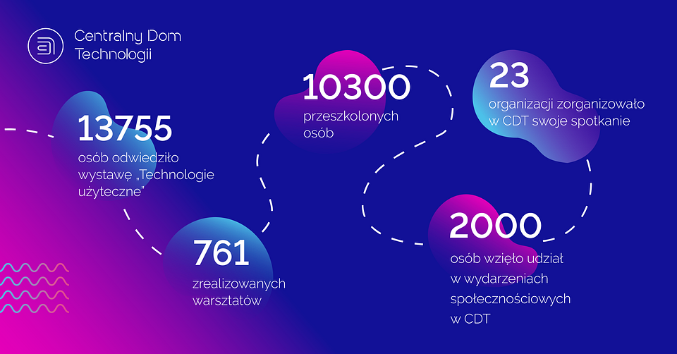 Podsumowanie działań CDT w 2019 roku, od otwarcia w sierpniu.