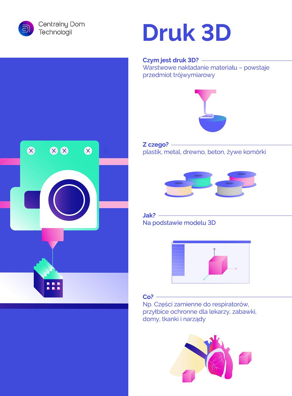infografika_druk 3D_druk 3D_infografika.png