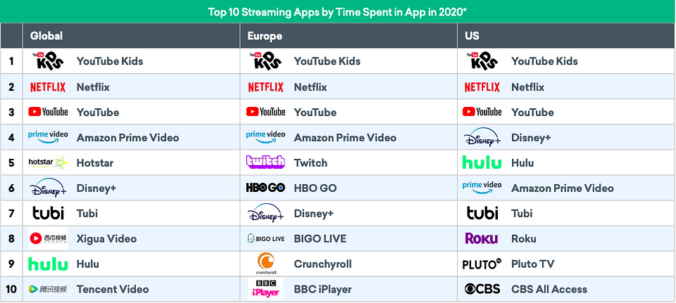 https://info.braze.com/rs/367-GUY-242/images/2020_The_Year_of_Streaming.pdf