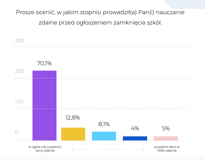 Skriware, https://www.landpage.co/nauczaniezdalnewpolsce