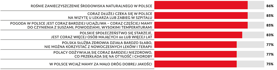 Wykres 1: Najbardziej strategiczne wyzwania stojące przed Polską wg Polaków