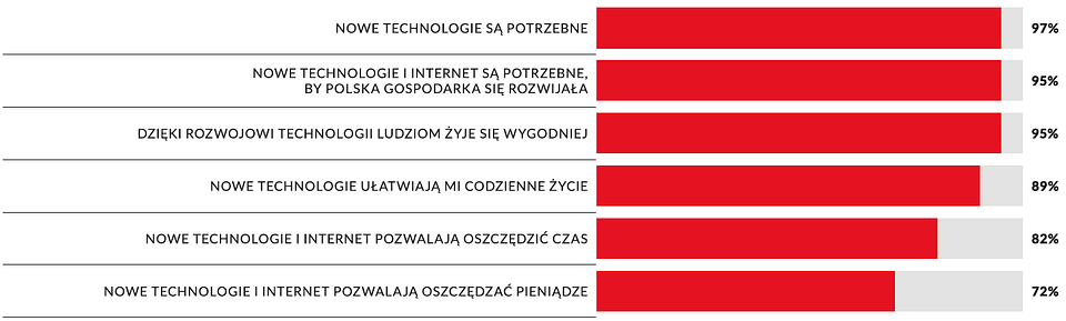 Wykres 2: Pozytywne poglądy Polaków nt. nowych technologii
