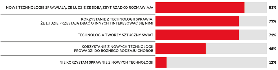 Wykres 3: Negatywne poglądy Polaków nt. nowych technologii