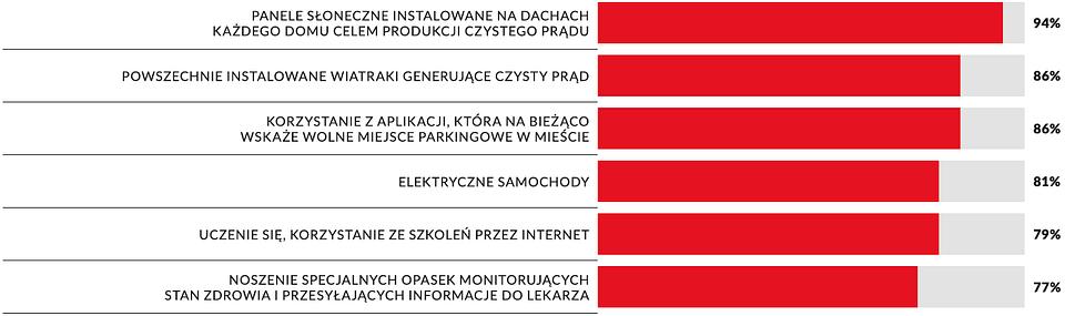 Wykres 4: Technologie, co do których Polacy mają najbardziej pozytywne nastawienie