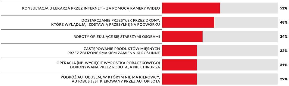 Wykres 5: Technologie, co do których Polacy mają najmniej pozytywne nastawienie
