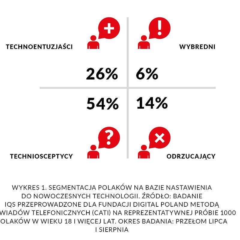 DP_raport-spoleczenstwo5.0_2020_20082020-wykres1.jpg