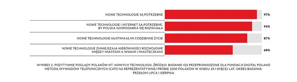 DP_raport-spoleczenstwo5.0_2020_20082020-wykres2.jpg