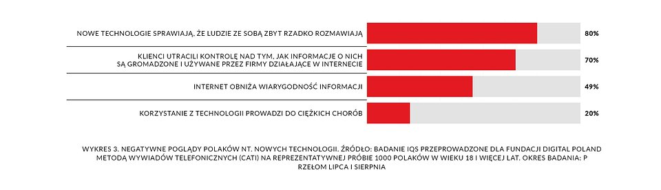 DP_raport-spoleczenstwo5.0_2020_20082020-wykres3.jpg