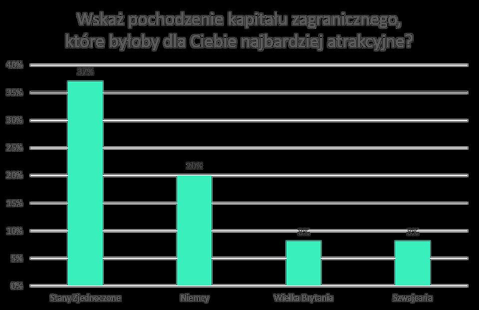Wykres2_kapitał zagraniczny.png