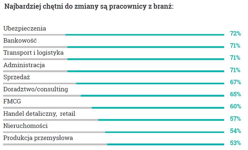 Wykres1_Chęć do zmiany pracy.png