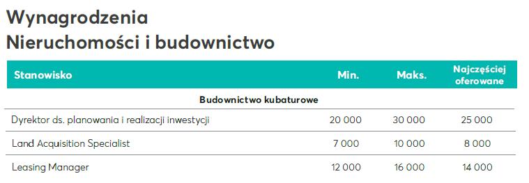 Wykres4_Budownictwo i nieruchomości.png