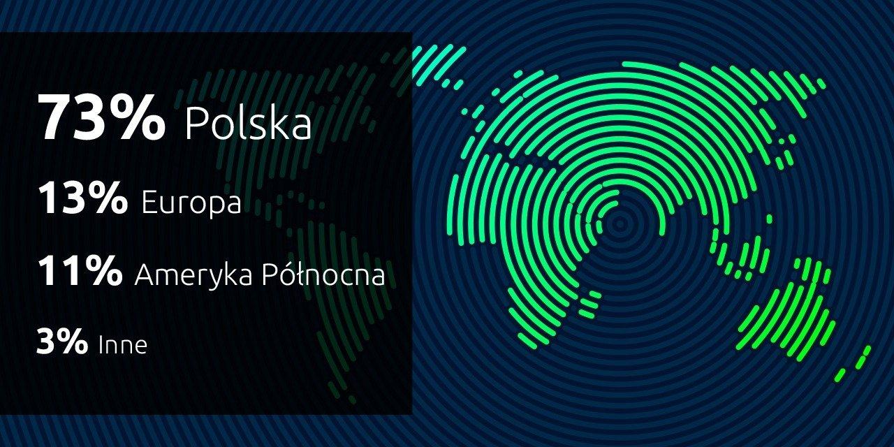 Skąd pochodzą odbiorcy polskich stron WWW