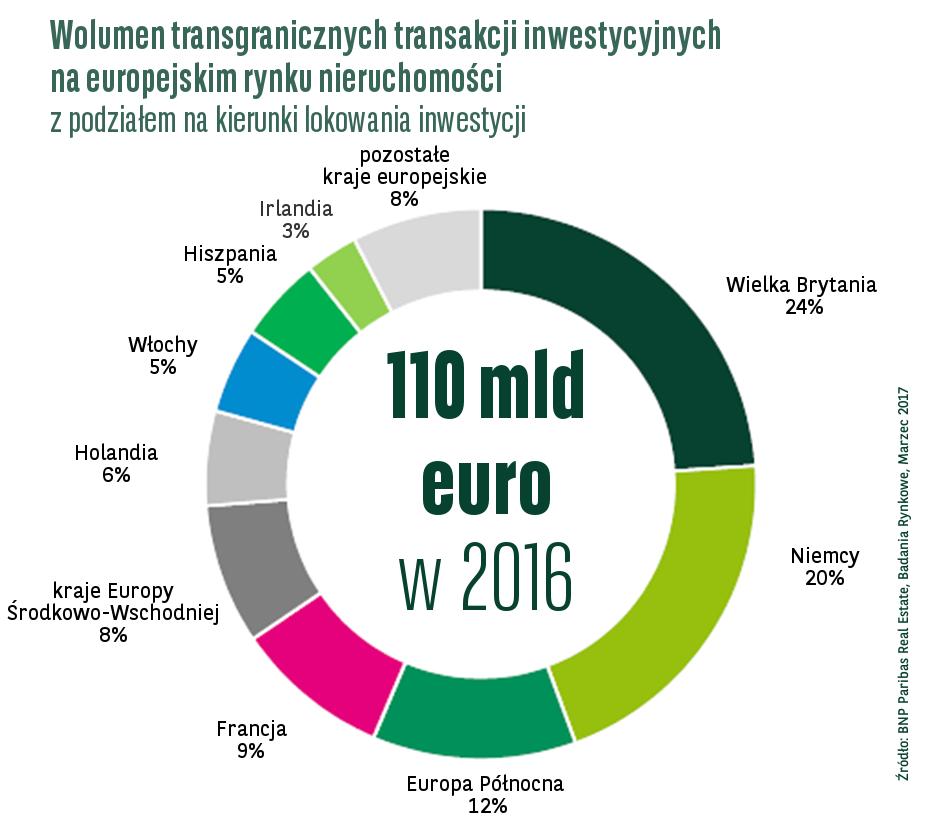 Europa: Wolumen inwestycji zagranicznych w roku 2016 spadł o 19%