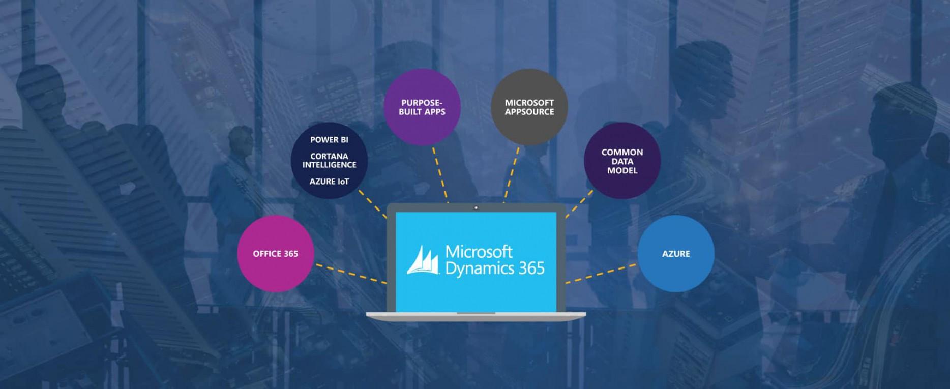 Co to jest Microsoft Dynamics 365?