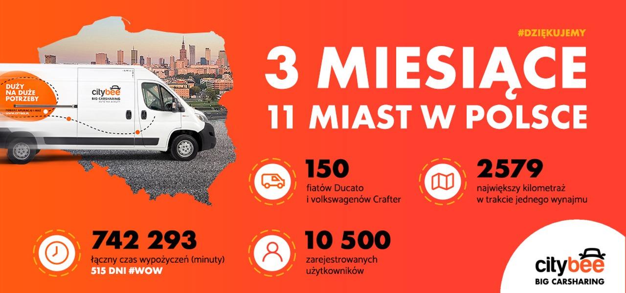 Trzy miesiące CityBee w Polsce, czyli BIG Carsharing w liczbach