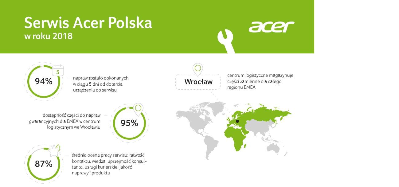 Naprawa komputera? W 2018 roku serwis Acer w 94% zrobił to w 5 dni!