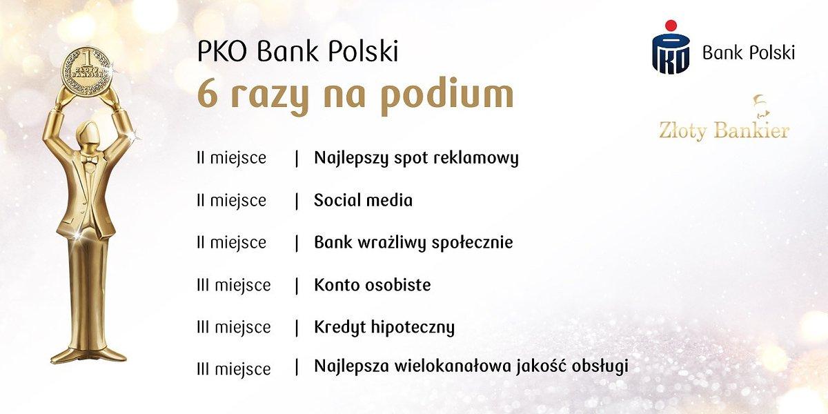 Złoty Bankier. PKO Bank Polski 6 razy na podium!