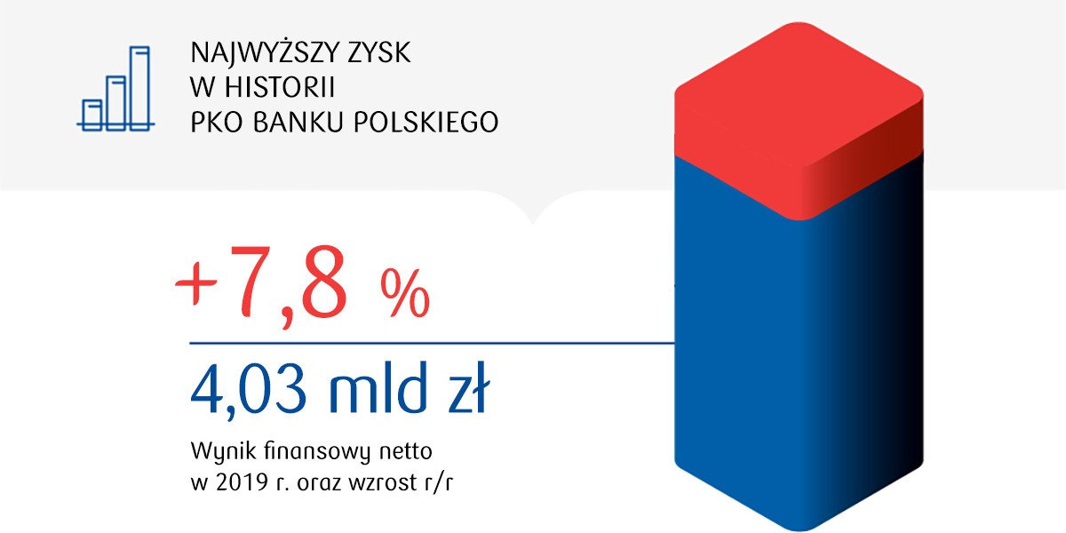 With a record-breaking profit into the new century of PKO Bank Polski