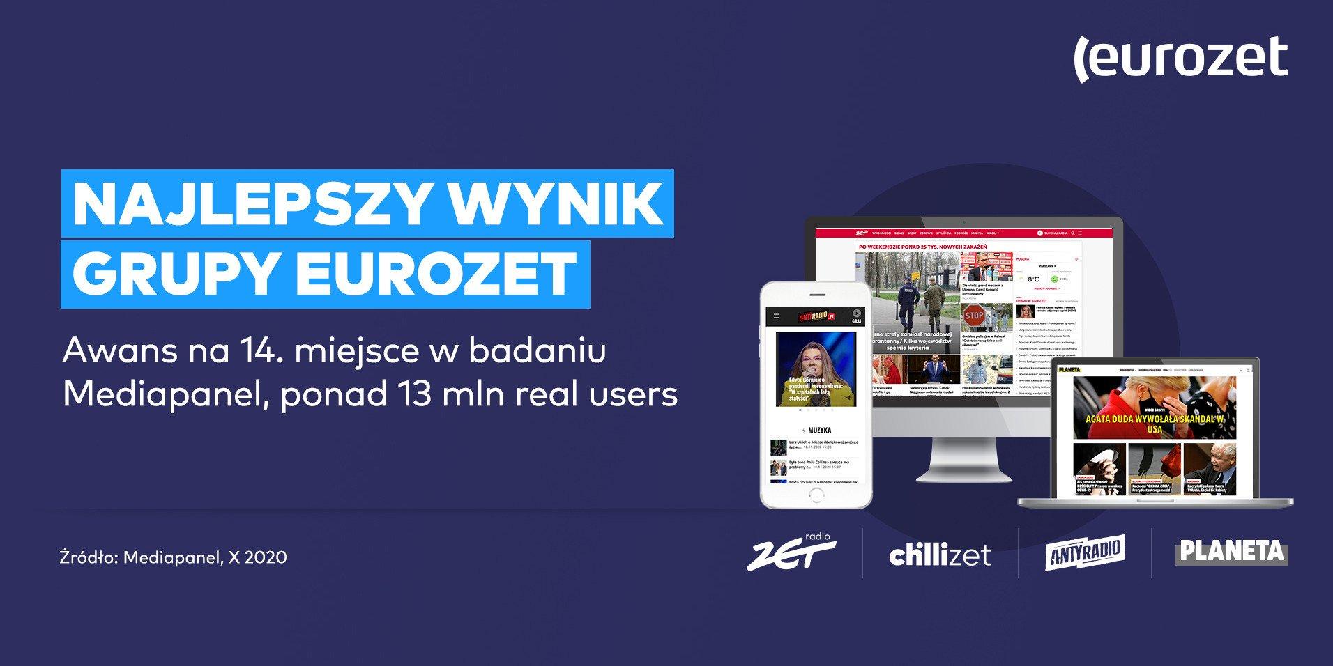 Ponad 13 mln realnych użytkowników Grupy Eurozet