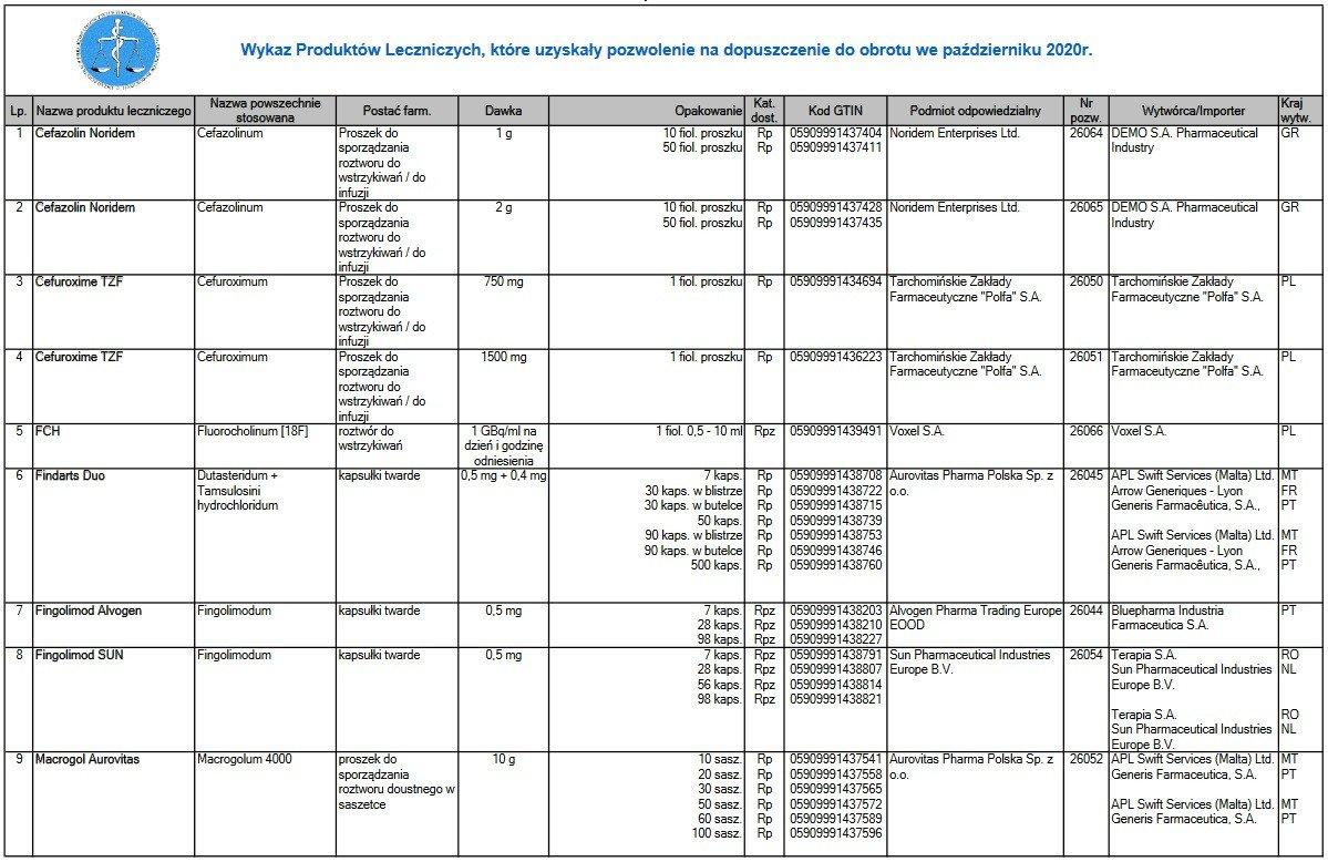 Październikowa lista leków dopuszczonych do obrotu