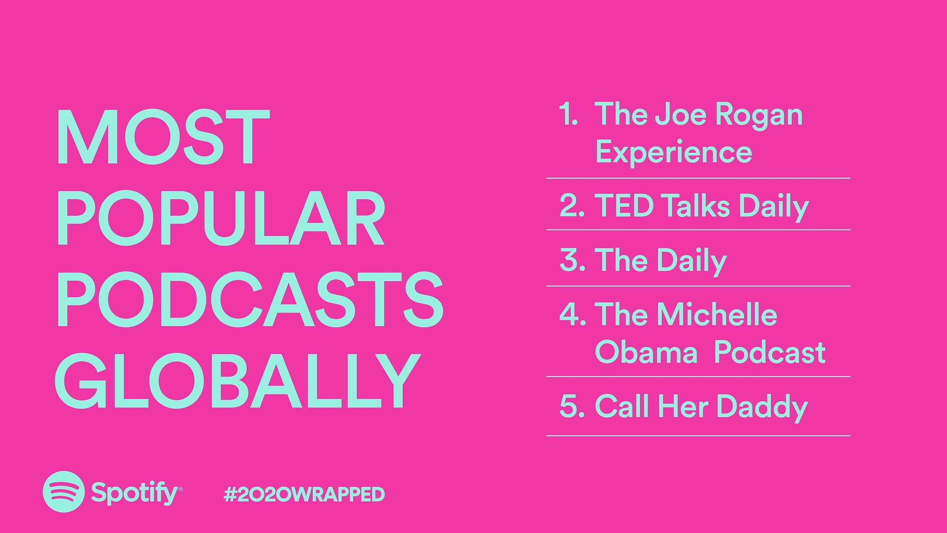 Spotify Jahresrückblick – Die Top Podcasts 2020