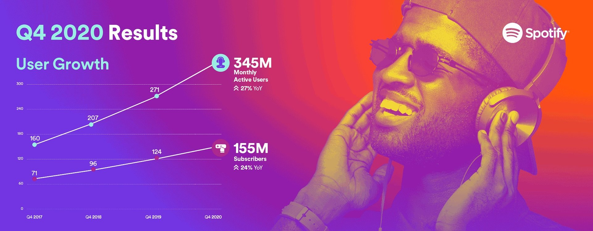 Q4/2020: Spotify gibt neue Quartalszahlen bekannt