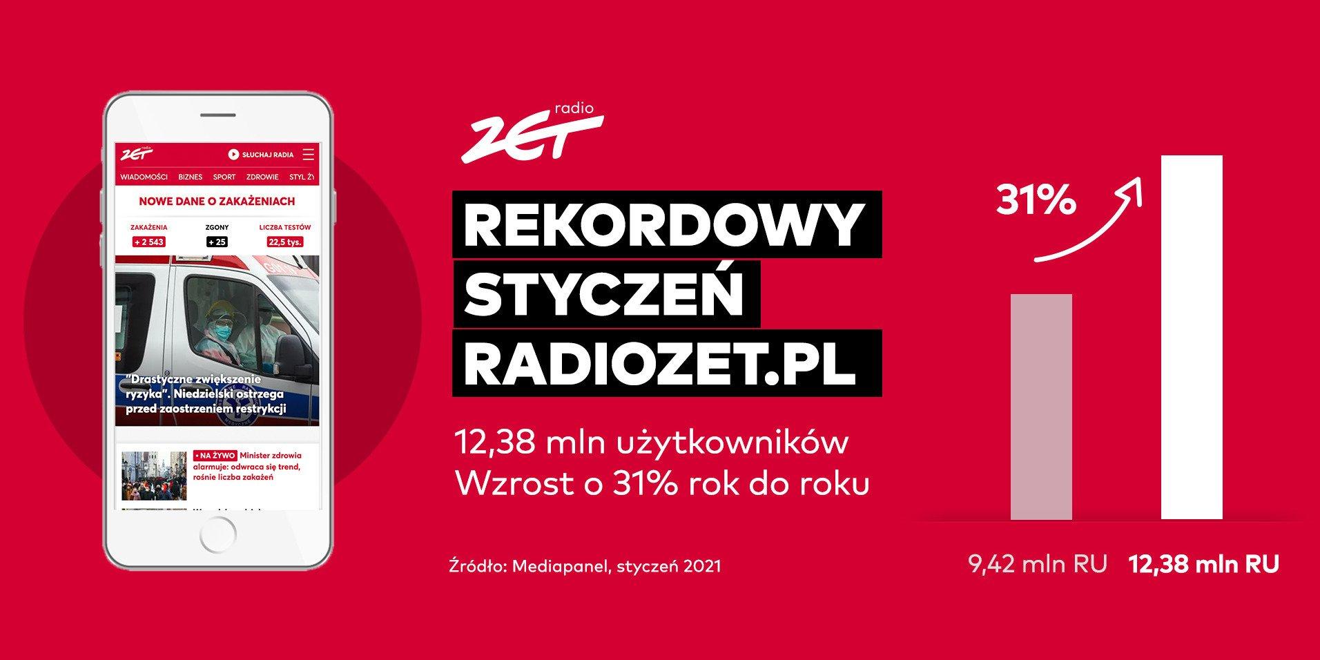 Rekordowy wynik Radiozet.pl