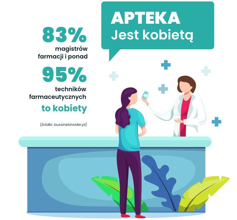 Skonsultuj się z farmaceut(k)ą – jeden z najbardziej sfeminizowanych zawodów w Polsce