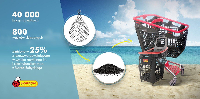 Biedronka pomaga oczyszczać Morze Bałtyckie