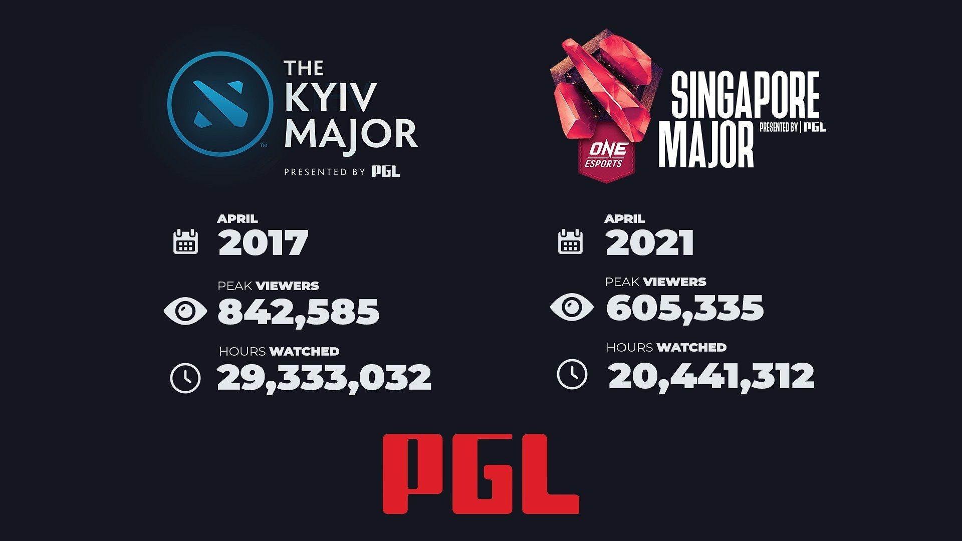 Singapore Major, the second most-watched DOTA 2 Major ever