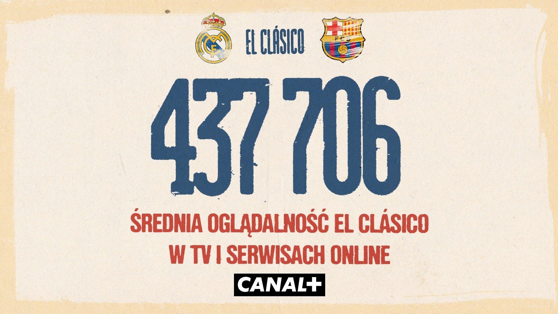 Świetny wynik oglądalności El Clásico w CANAL+
