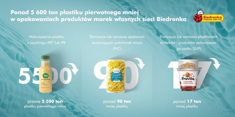 W 2020 roku Biedronka ograniczyła zużycie plastiku pierwotnego o ponad 5600 ton w opakowaniach marek własnych