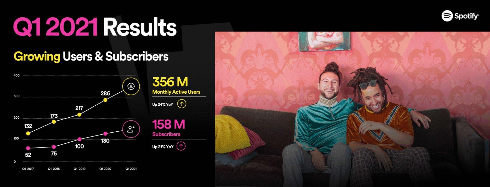 Q1/2021: Spotify gibt neue Quartalszahlen bekannt
