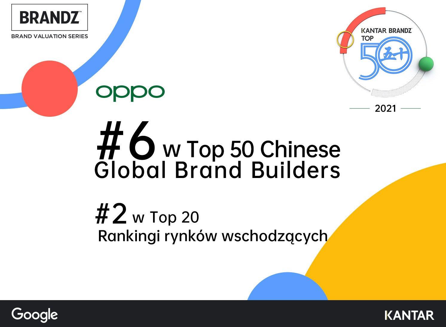 OPPO wśród najmocniejszych globalnych chińskich marek w 2021 roku