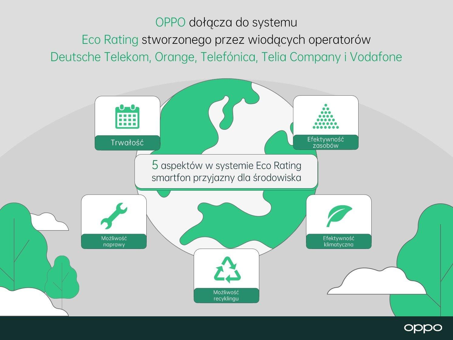 Eco Rating – OPPO zostało partnerem systemu ekologicznego znakowania smartfonów