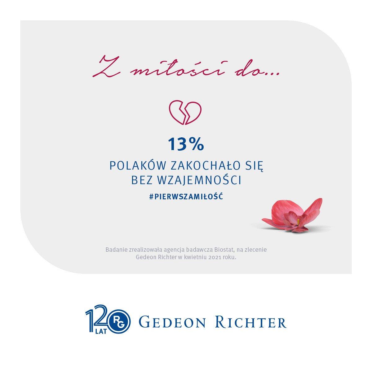13 proc. Polaków zakochało się bez wzajemności! Jak postrzegamy swoją pierwszą miłość? Wyniki ogólnopolskiego badania