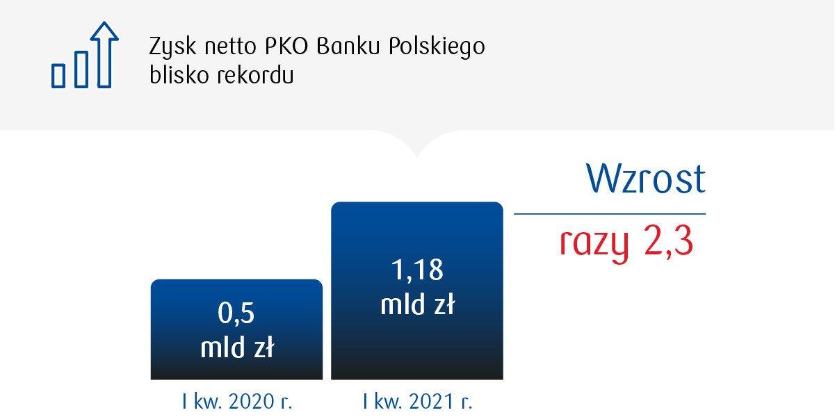Zysk PKO Banku Polskiego bliski pobicia rekordu
