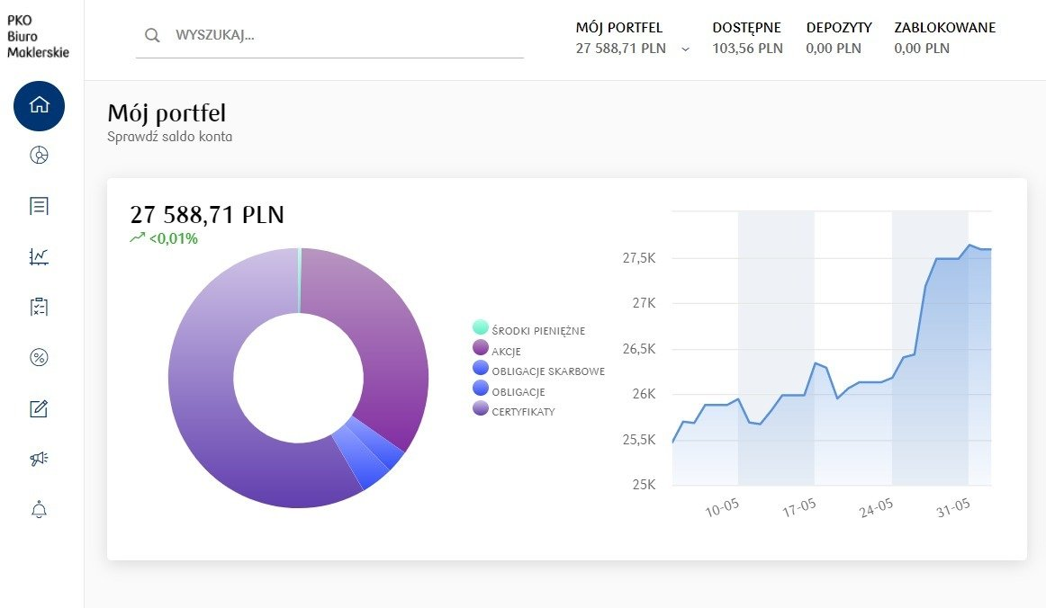 Nowy serwis PKO supermakler już dostępny!