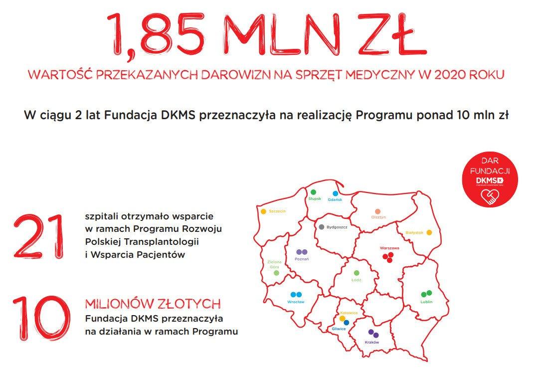 Modernizacja i nowy sprzęt medyczny dla Ośrodka Transplantacji Uniwersyteckiego Szpitala Dziecięcego w Krakowie. Fundacja DKMS wspiera małych Pacjentów