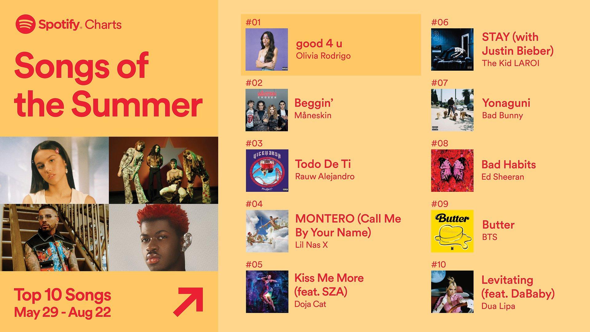 Die meistgestreamten Songs und Podcasts des Sommers 2021 auf Spotify